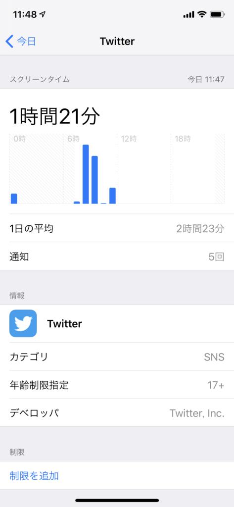 スクリーンタイムでTwitterアプリの使用状況をチェックしている画面